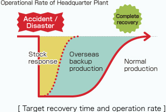 Target recovery time and operation rate