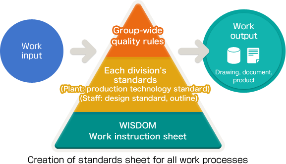 Creation of standards sheet for all work processes