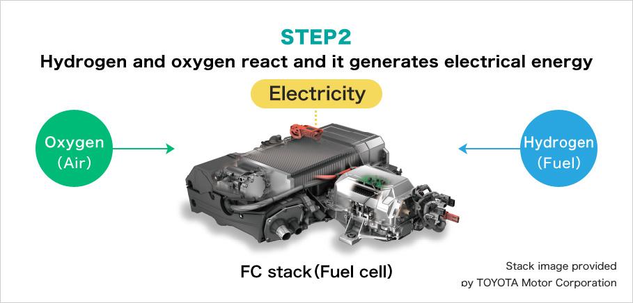 step3:electric transmission