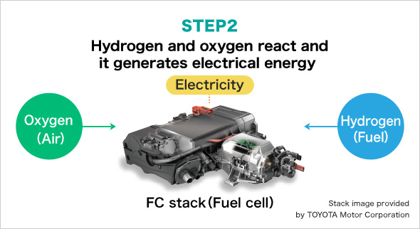 Electrode catalyst for fuel cell | Automotive Engineering