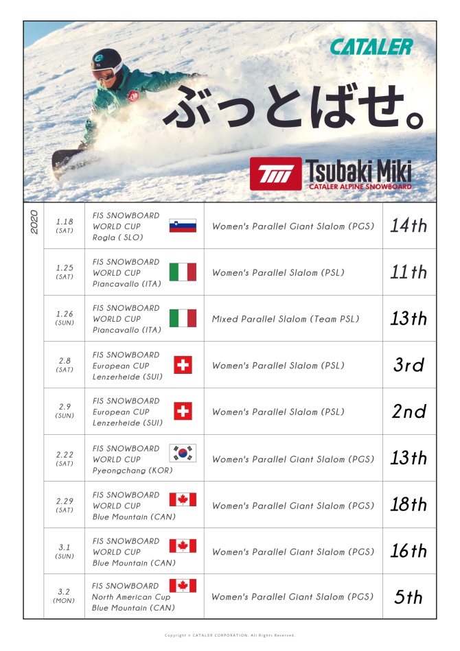 当社所属アルペンスノーボーダー 三木つばき(日本代表)今シーズン最新リザルトを更新しました